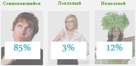 Общее распределение трафика для сайтов в рунете