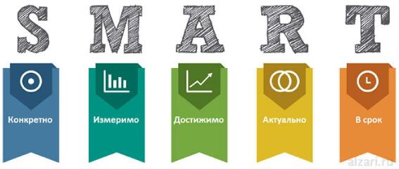Составляем SMART цели и задачи для SMM продвижения в социальных сетях