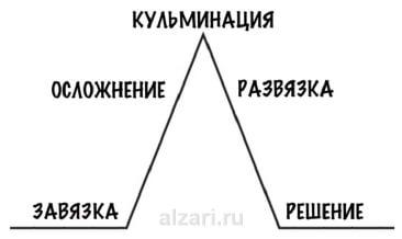 План интервью по пирамиде Фрейтага