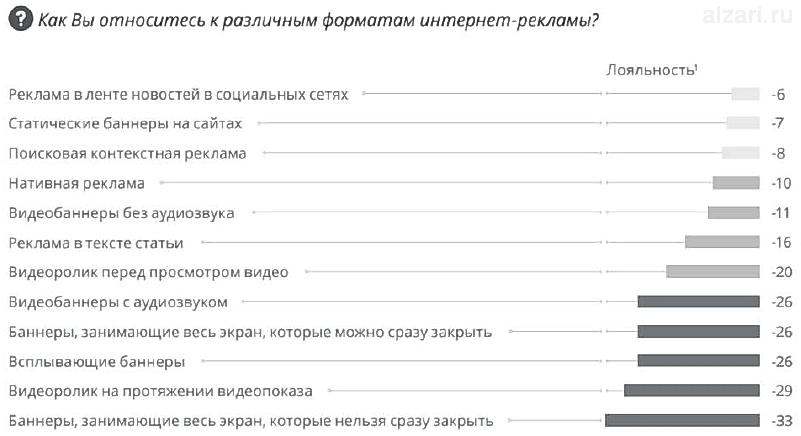 Как относится российский потребитель к разным форматам рекламы в интернете