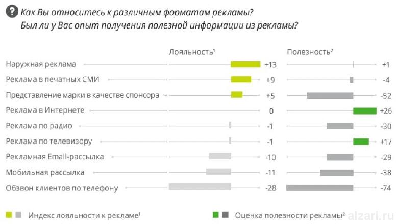 Каково отношение российских потребителей к рекламе