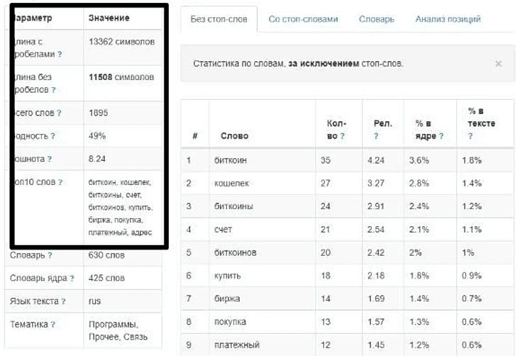 Пример анализа текста сайта конкурента через сервис istio