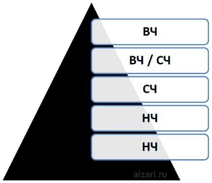 Пример расположения частотности запросов по уровню вложенности страниц на сайте