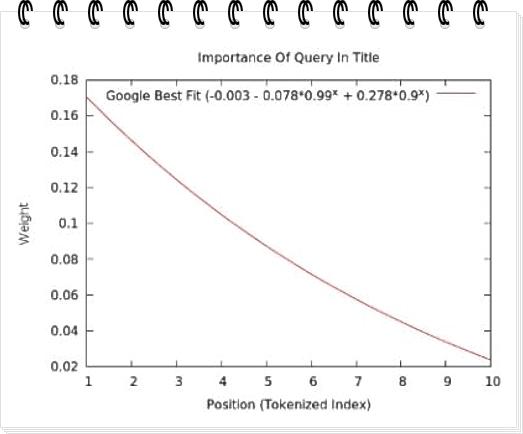 Эффективность страниц в Google с ключевым словом в начале title