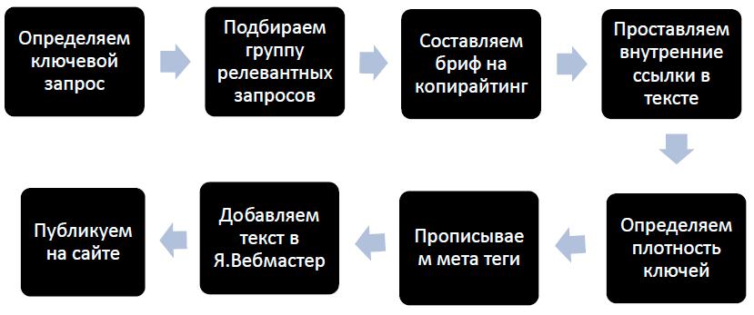 Пошаговая оптимизация текста на сайте