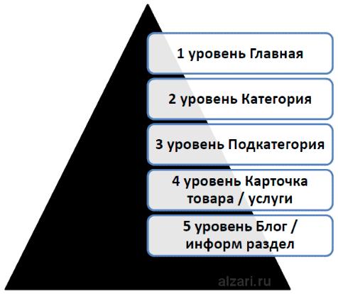 Уровни вложенности страниц на сайте в интернете