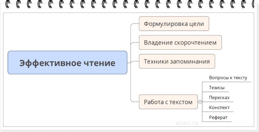 Пример оформления текста в виде майнд-карты