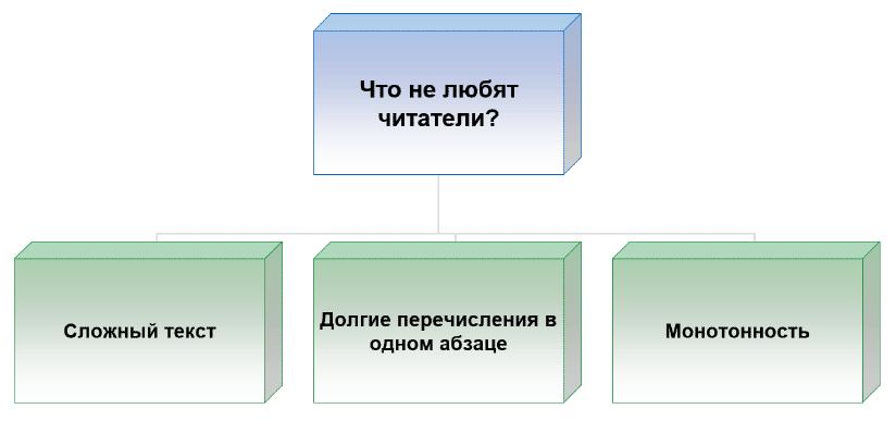 Как нужно правильно оформлять списки с таблицами и схемами в тексте