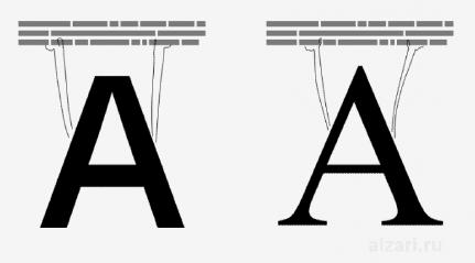Почему полезно использовать различные стили оформления текста