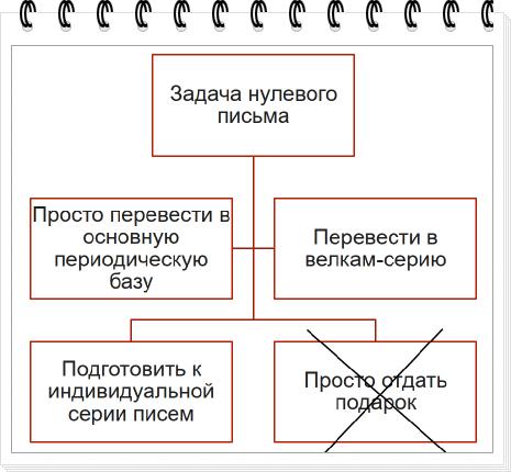 Оформление текста в виде схемы с нужными и ненужными моментами